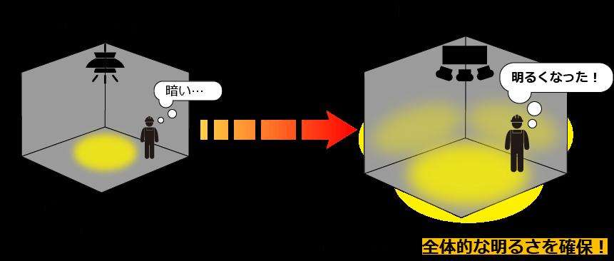 LED照明の角度調整のメリット