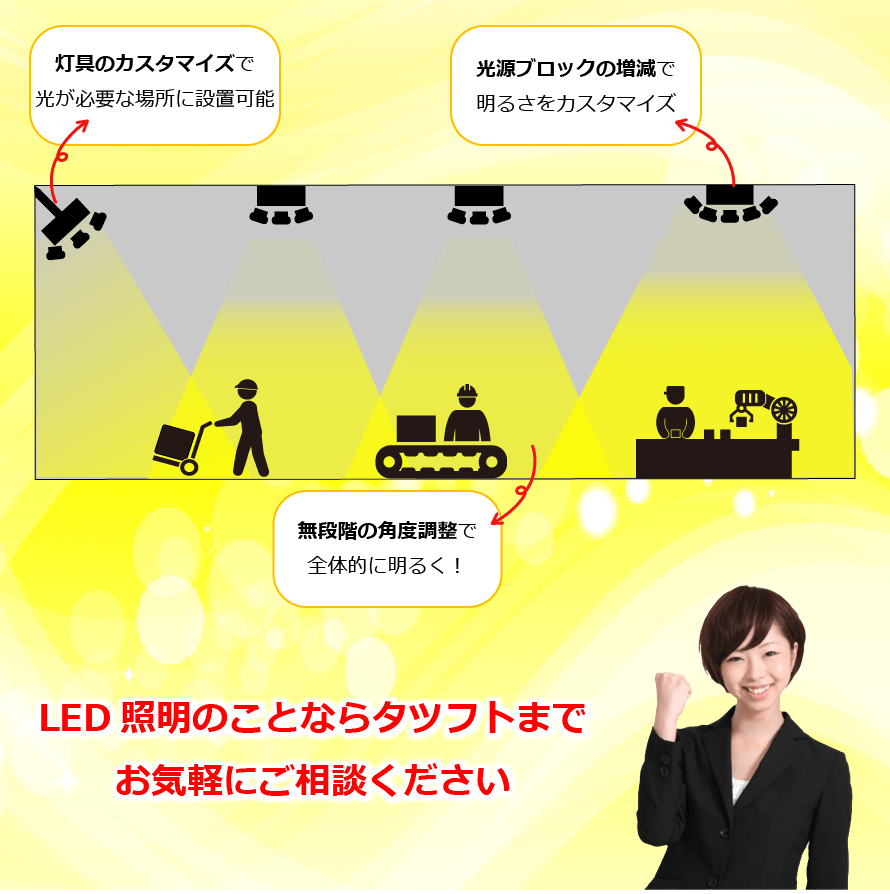 灯具のカスタマイズ・光源ブロックの増減・角度調整で工場や倉庫にぴったりのLED照明をご提案します