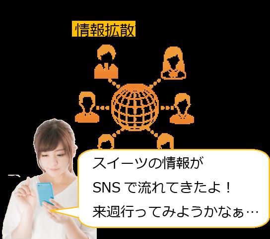 SNSに投稿された内容はインターネット上で拡散されて集客します