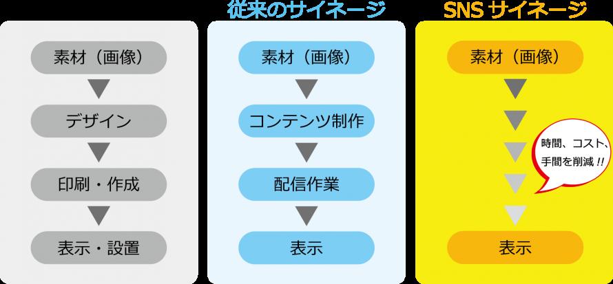 従来の看板・サイネージと異なりSNSサイネージはスマホから簡単に更新ができます