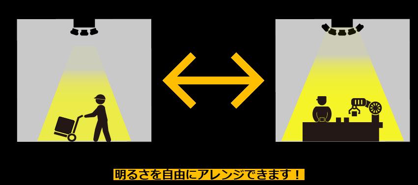 タツフトのLEDは必要な分だけ光源ブロックを増減させて明るさを自由にアレンジできます。