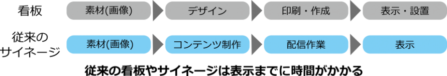 サイネージ、看板の更新フローチャート