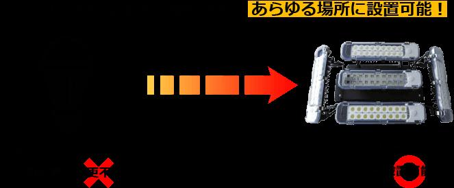 HLDのLEDは灯具のカスタマイズが可能です