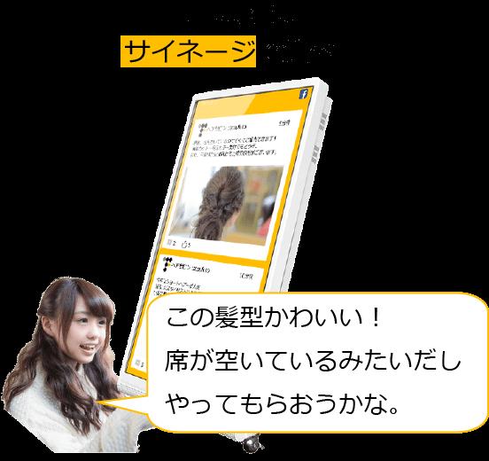SNSサイネージに投稿された内容は店頭のデジタルサイネージに表示されます