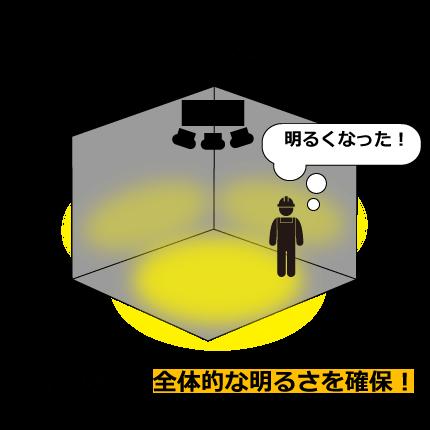 HLDシリーズのLEDなら偏りを減らし全体的な明るさを確保できます