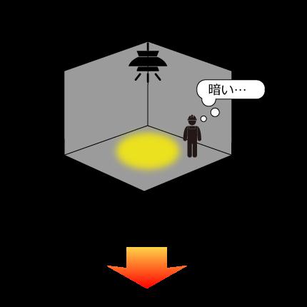 LED照明は角度調整ができないとスポット配光になり明暗が分かれてしまうことがあります