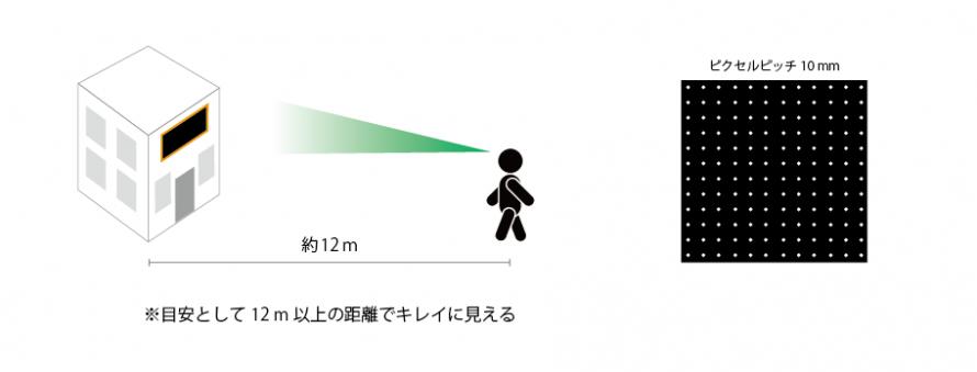 dist12m